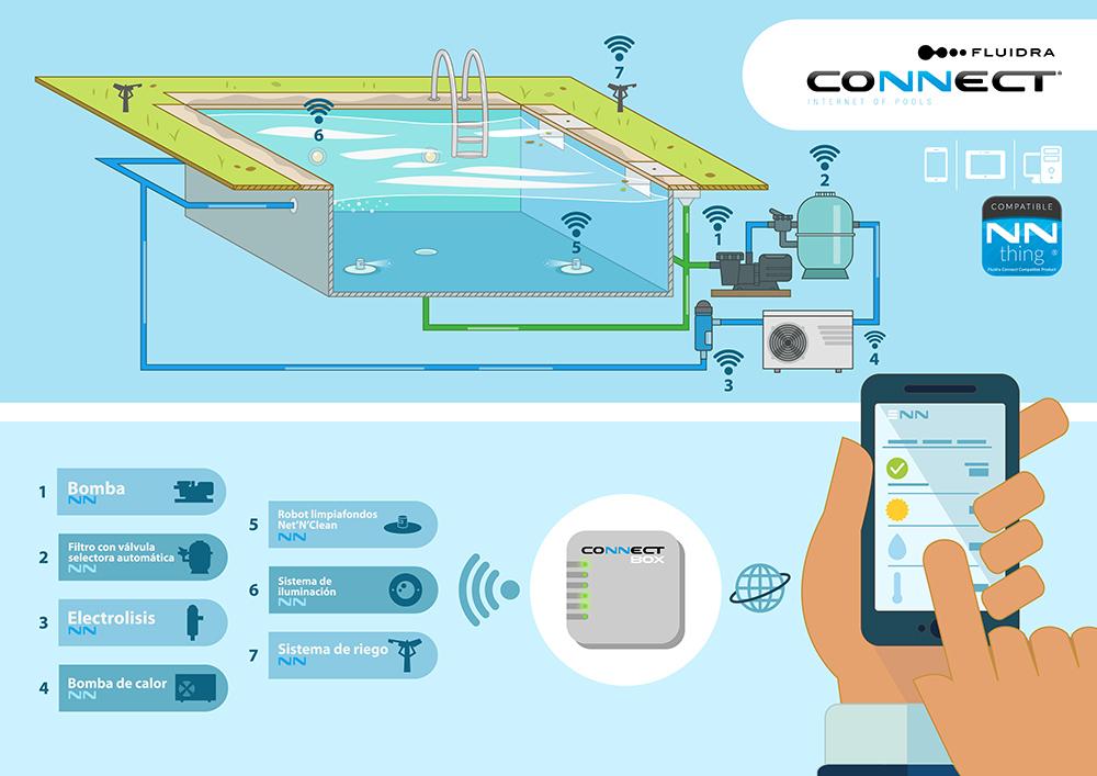 Apps para controlar la piscina desde el móvil